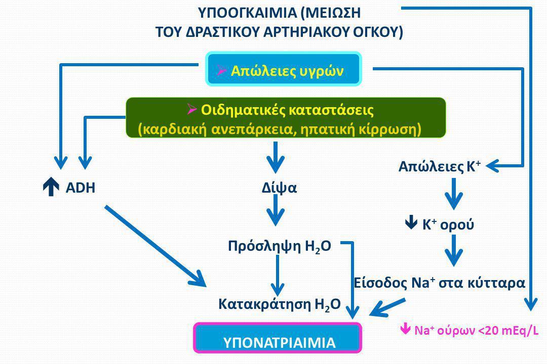  ADH ΥΠΟΟΓΚΑΙΜΙΑ (ΜΕΙΩΣΗ ΤΟΥ ΔΡΑΣΤΙΚΟΥ ΑΡΤΗΡΙΑΚΟΥ ΟΓΚΟΥ)