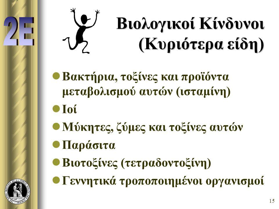 Βιολογικοί Κίνδυνοι (Κυριότερα είδη)