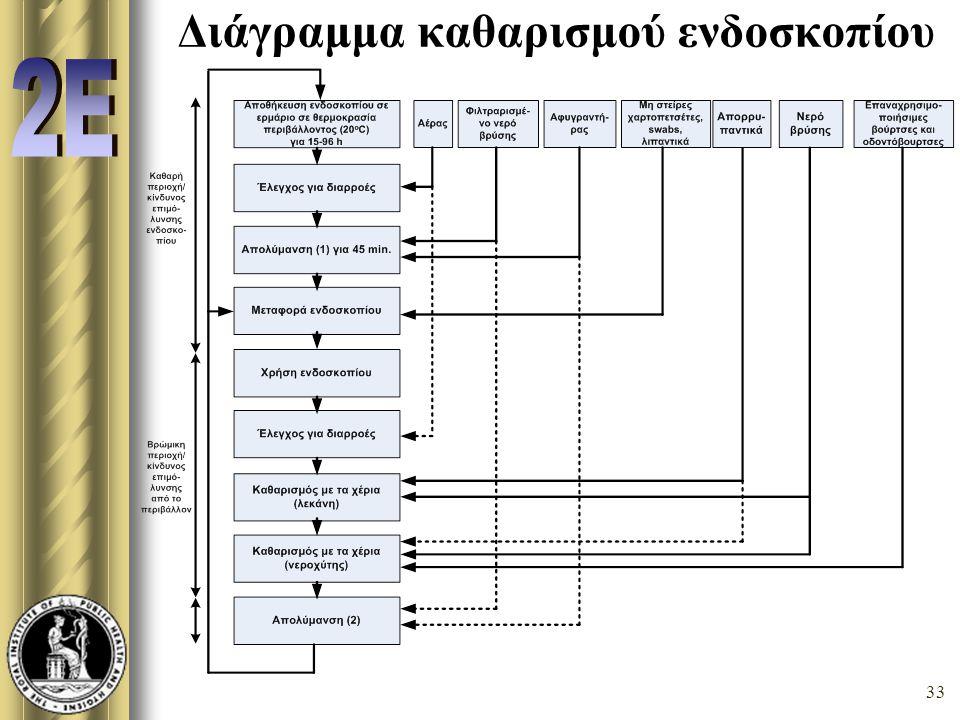 Διάγραμμα καθαρισμού ενδοσκοπίου