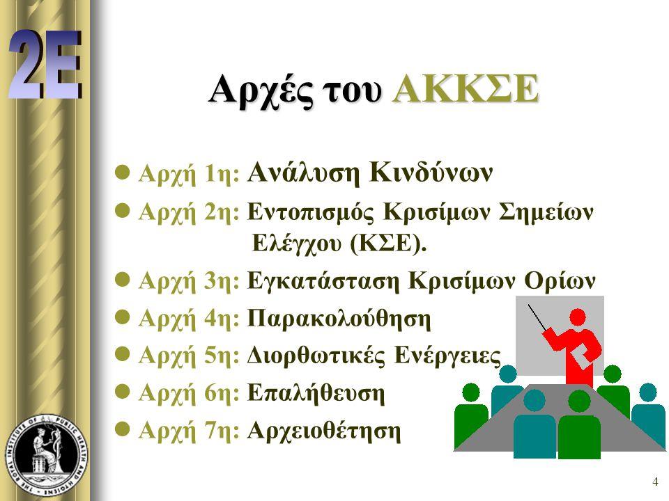 Αρχές του AKKΣE 2Ε Αρχή 1η: Ανάλυση Κινδύνων