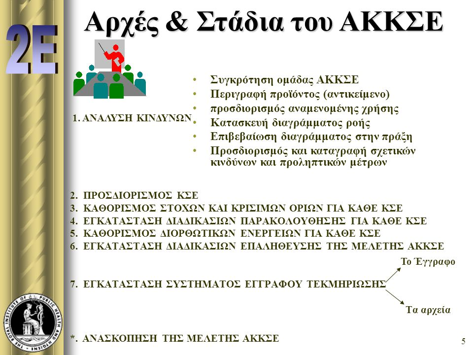 Αρχές & Στάδια του ΑΚΚΣΕ