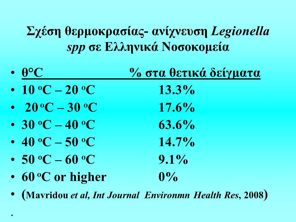 Σχέση θερμοκρασίας- ανίχνευση Legionella spp σε Ελληνικά Νοσοκομεία