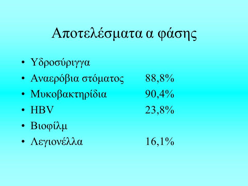 Αποτελέσματα α φάσης Υδροσύριγγα Αναερόβια στόματος 88,8%