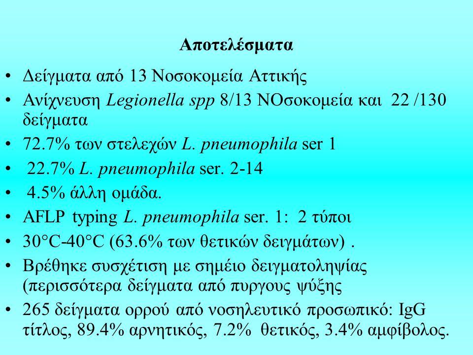 Aποτελέσματα Δείγματα από 13 Νοσοκομεία Αττικής. Ανίχνευση Legionella spp 8/13 ΝΟσοκομεία και 22 /130 δείγματα.