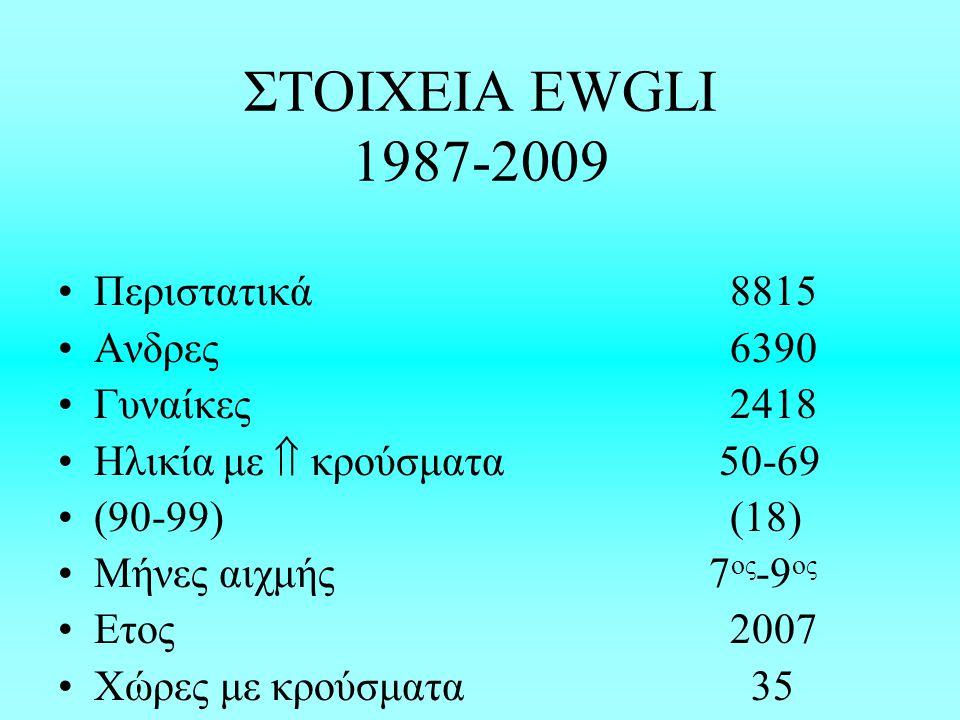 ΣΤΟΙΧΕΙΑ EWGLI 1987-2009 Περιστατικά 8815 Ανδρες 6390 Γυναίκες 2418