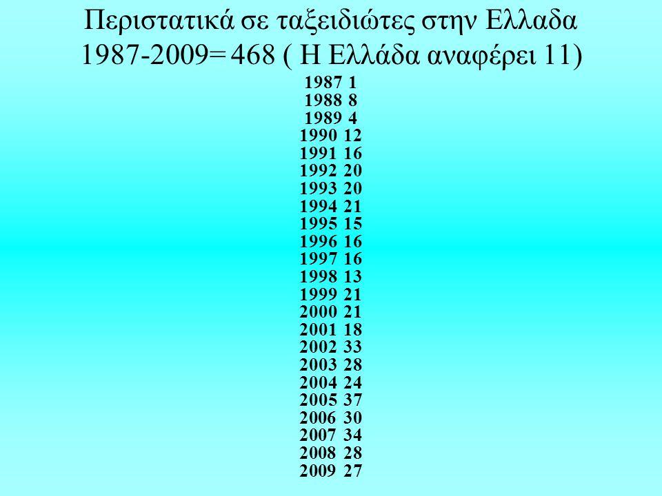 Περιστατικά σε ταξειδιώτες στην Ελλαδα 1987-2009= 468 ( H Eλλάδα αναφέρει 11)