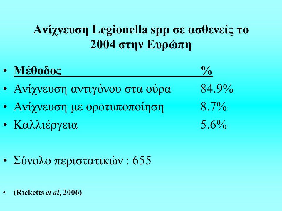 Ανίχνευση Legionella spp σε ασθενείς το 2004 στην Ευρώπη