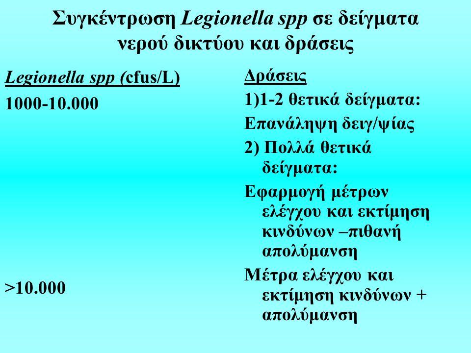Συγκέντρωση Legionella spp σε δείγματα νερού δικτύου και δράσεις