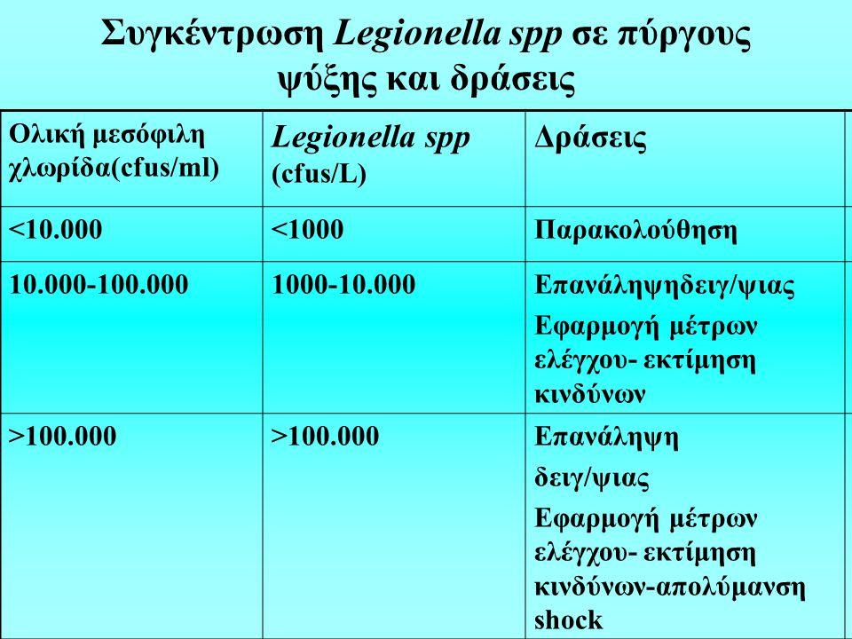 Συγκέντρωση Legionella spp σε πύργους ψύξης και δράσεις