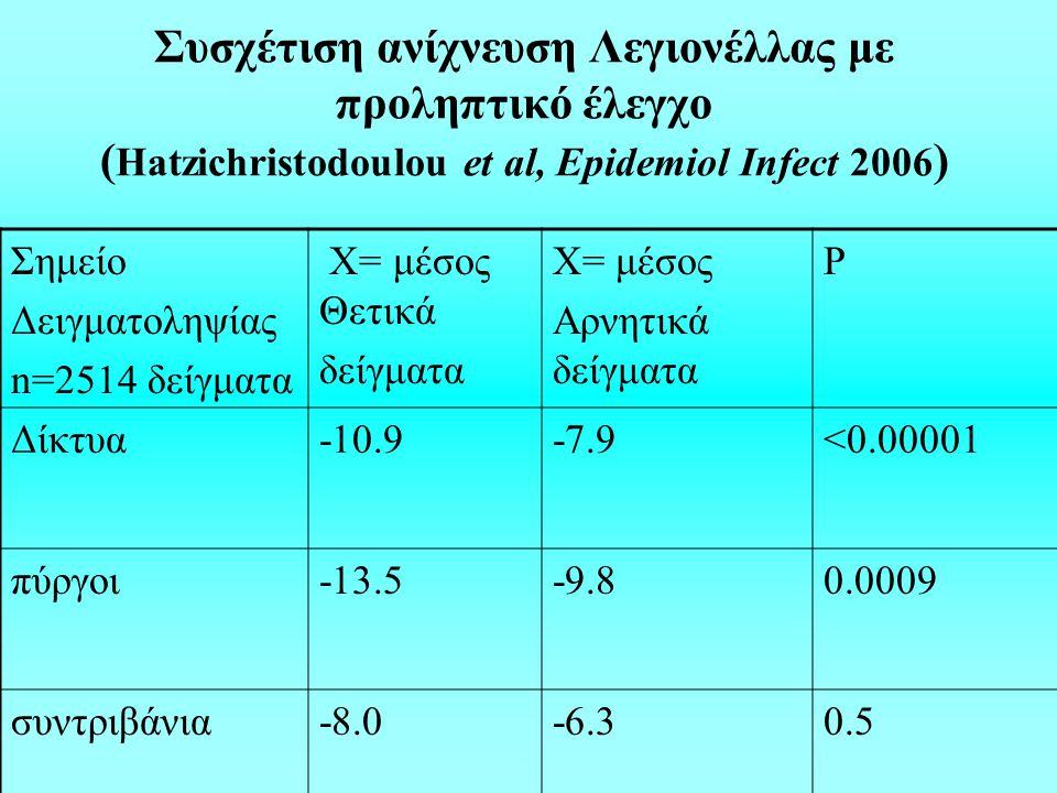 Συσχέτιση ανίχνευση Λεγιονέλλας με προληπτικό έλεγχο (Hatzichristodoulou et al, Epidemiol Infect 2006)