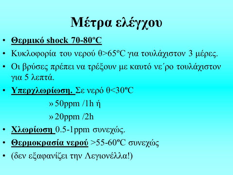 Μέτρα ελέγχου Θερμικό shock 70-80ºC