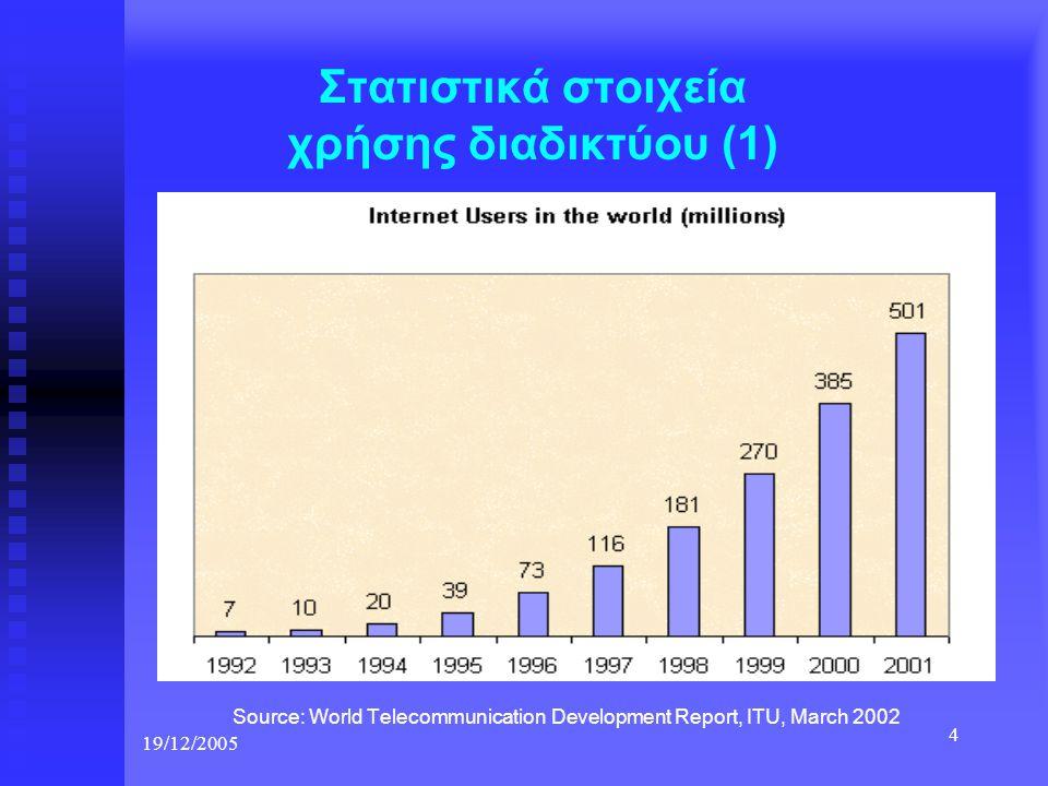Στατιστικά στοιχεία χρήσης διαδικτύου (1)