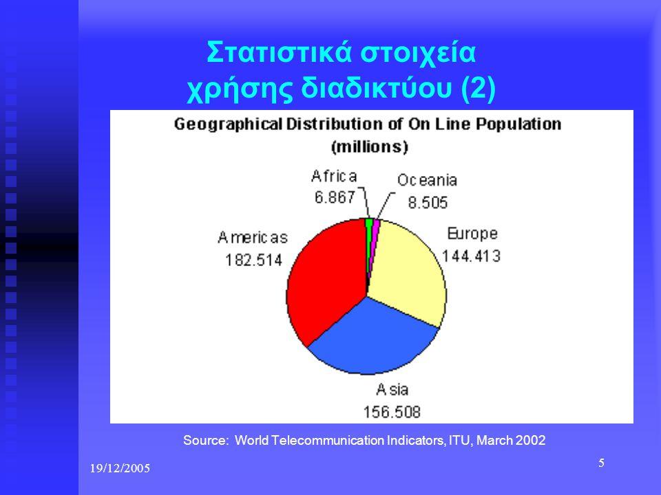 Στατιστικά στοιχεία χρήσης διαδικτύου (2)