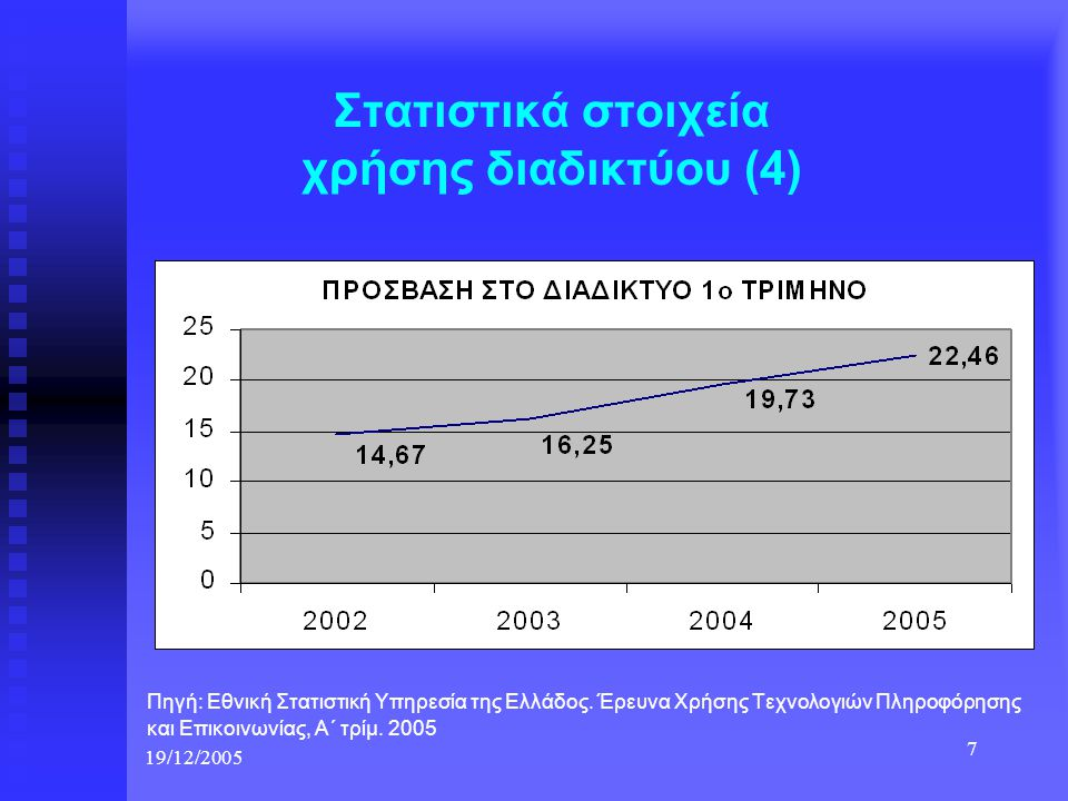 Στατιστικά στοιχεία χρήσης διαδικτύου (4)