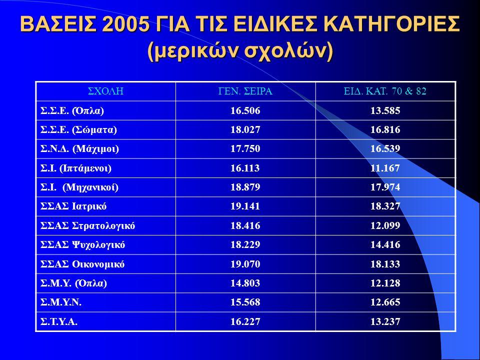 ΒΑΣΕΙΣ 2005 ΓΙΑ ΤΙΣ ΕΙΔΙΚΕΣ ΚΑΤΗΓΟΡΙΕΣ (μερικών σχολών)