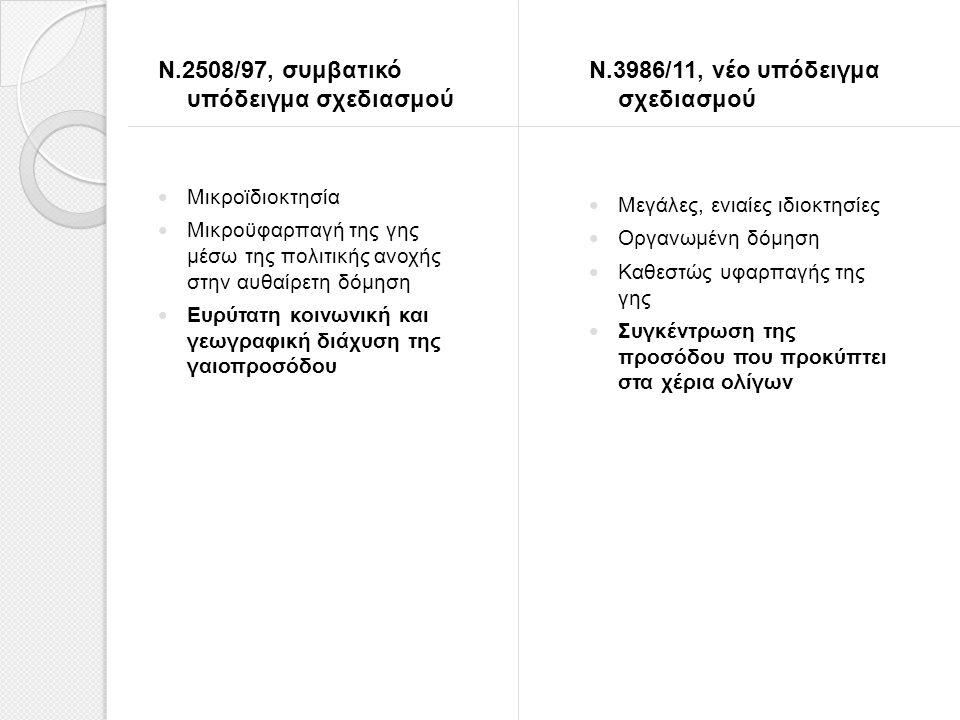 Ν.2508/97, συμβατικό υπόδειγμα σχεδιασμού