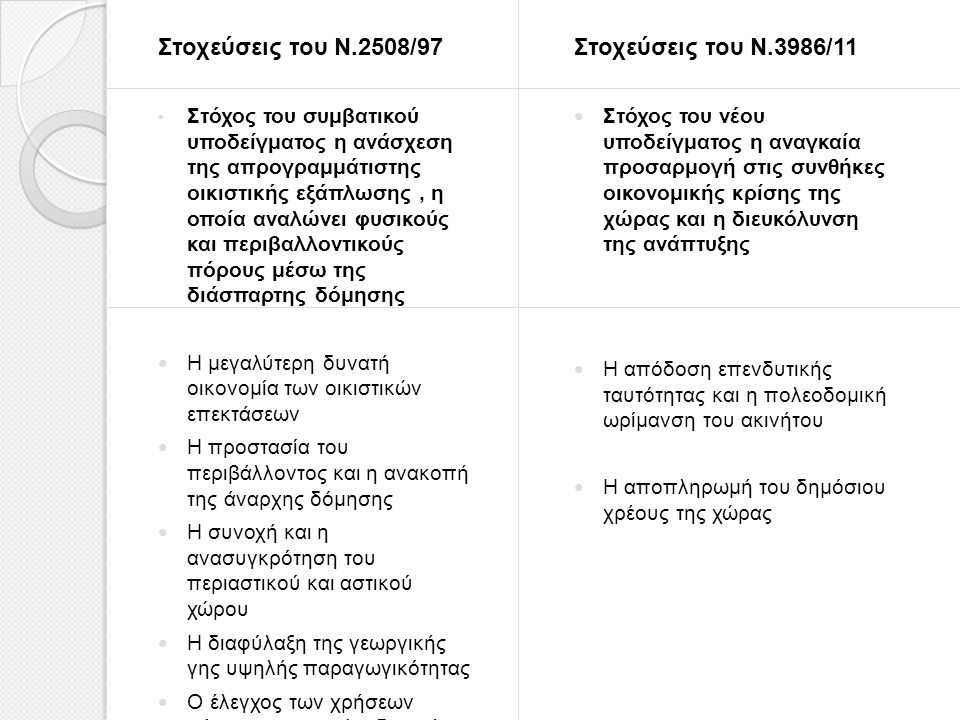 Στοχεύσεις του Ν.2508/97 Στοχεύσεις του Ν.3986/11