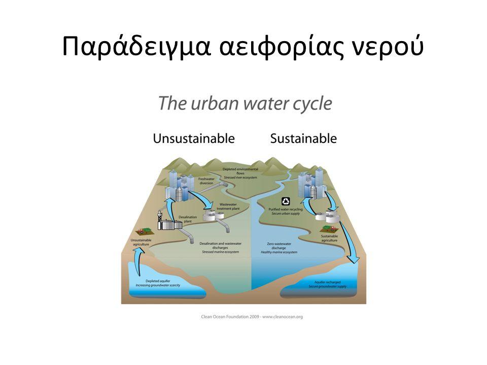 Παράδειγμα αειφορίας νερού