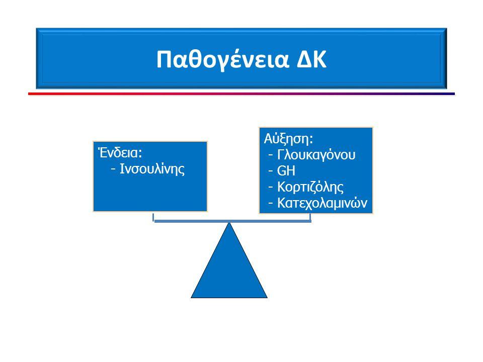 Παθογένεια ΔΚ Αύξηση: - Γλουκαγόνου Ένδεια: - GH - Ινσουλίνης