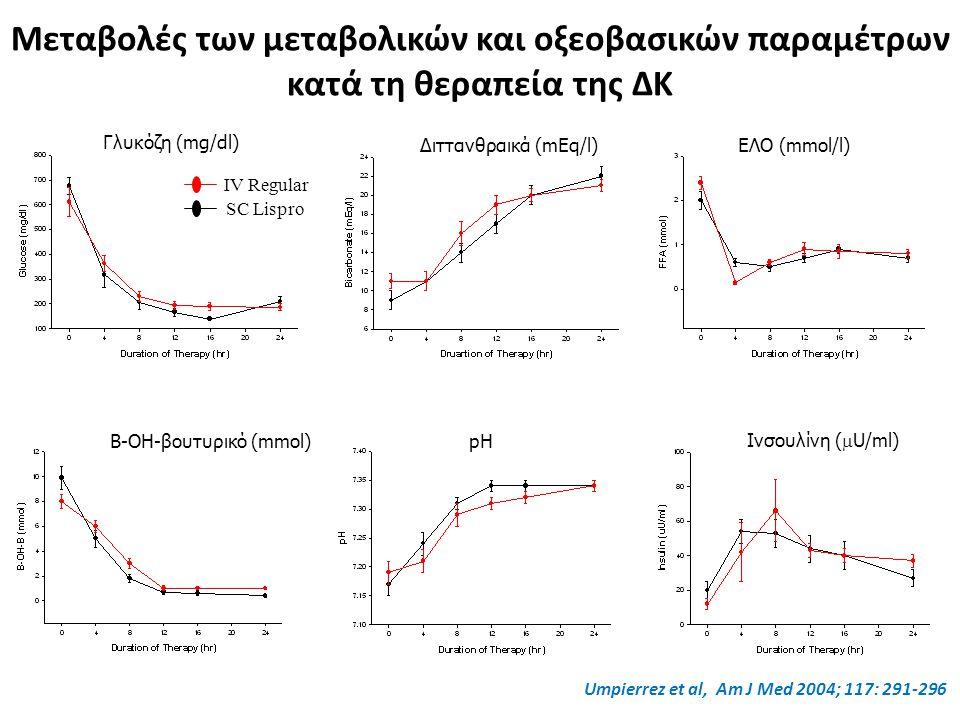 Μεταβολές των μεταβολικών και οξεοβασικών παραμέτρων κατά τη θεραπεία της ΔΚ