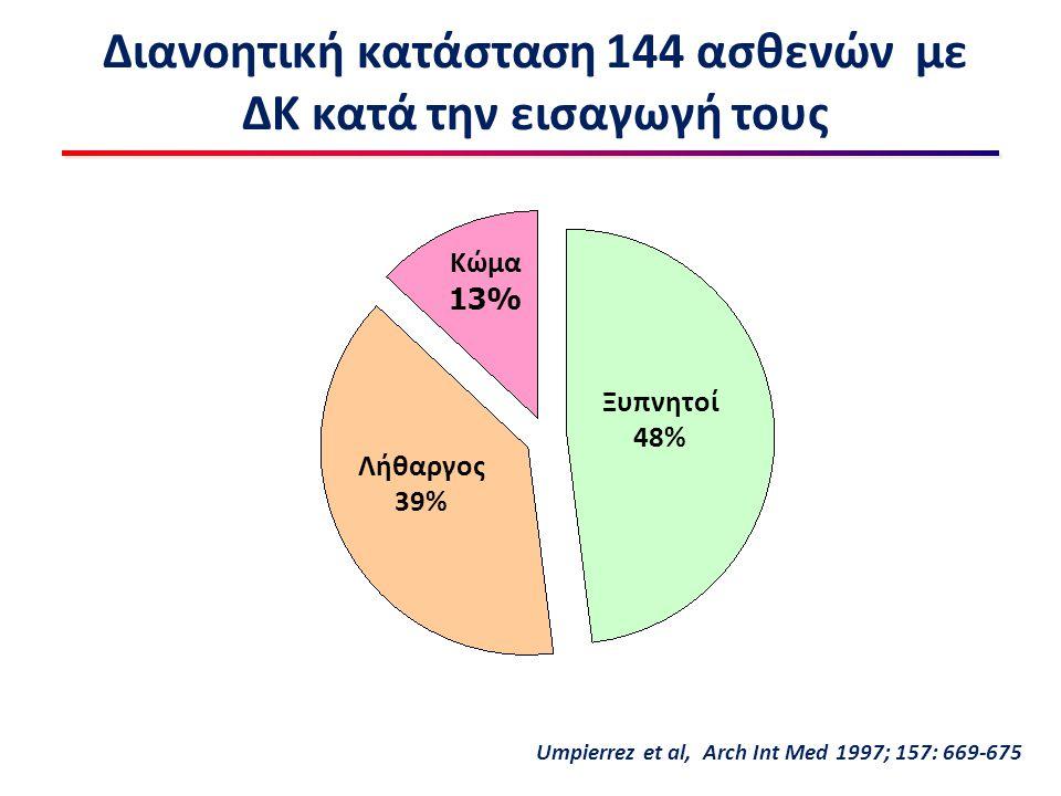 Διανοητική κατάσταση 144 ασθενών με ΔΚ κατά την εισαγωγή τους