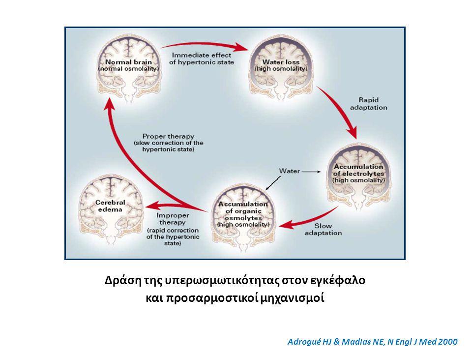 Δράση της υπερωσμωτικότητας στον εγκέφαλο