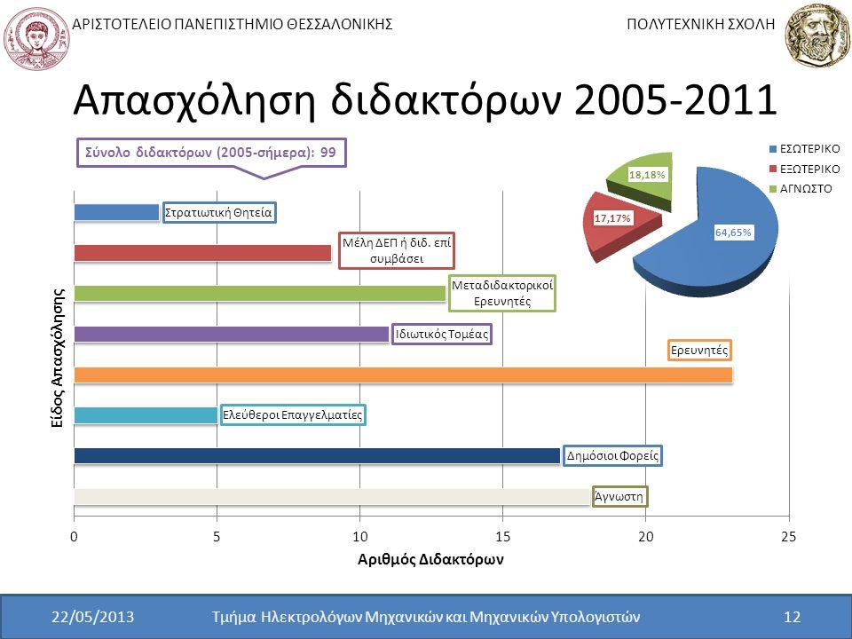 Απασχόληση διδακτόρων 2005-2011