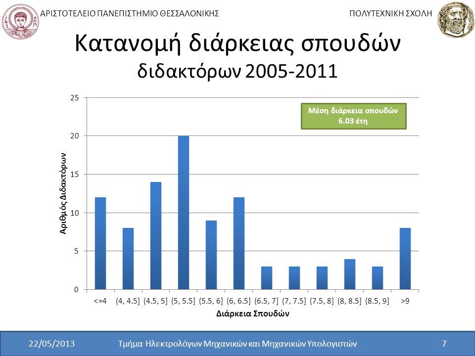 Κατανομή διάρκειας σπουδών διδακτόρων 2005-2011