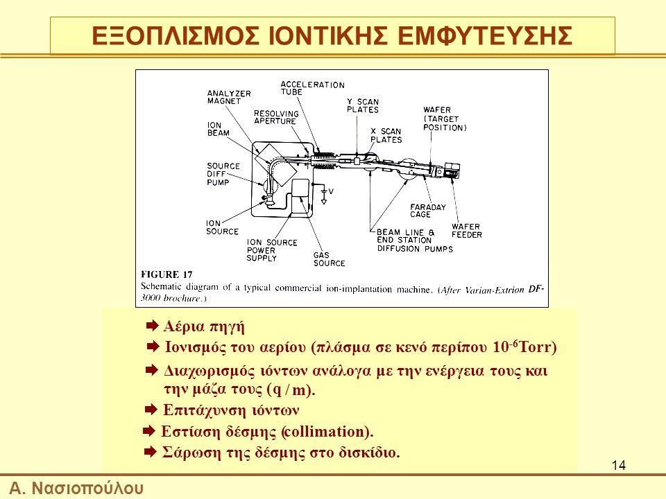 ΕΞΟΠΛΙΣΜΟΣ ΙΟΝΤΙΚΗΣ ΕΜΦΥΤΕΥΣΗΣ