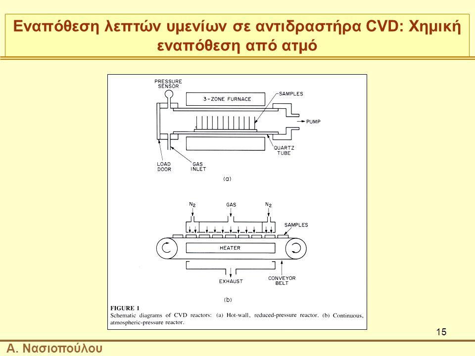 Εναπόθεση λεπτών υμενίων σε αντιδραστήρα CVD: Χημική εναπόθεση από ατμό