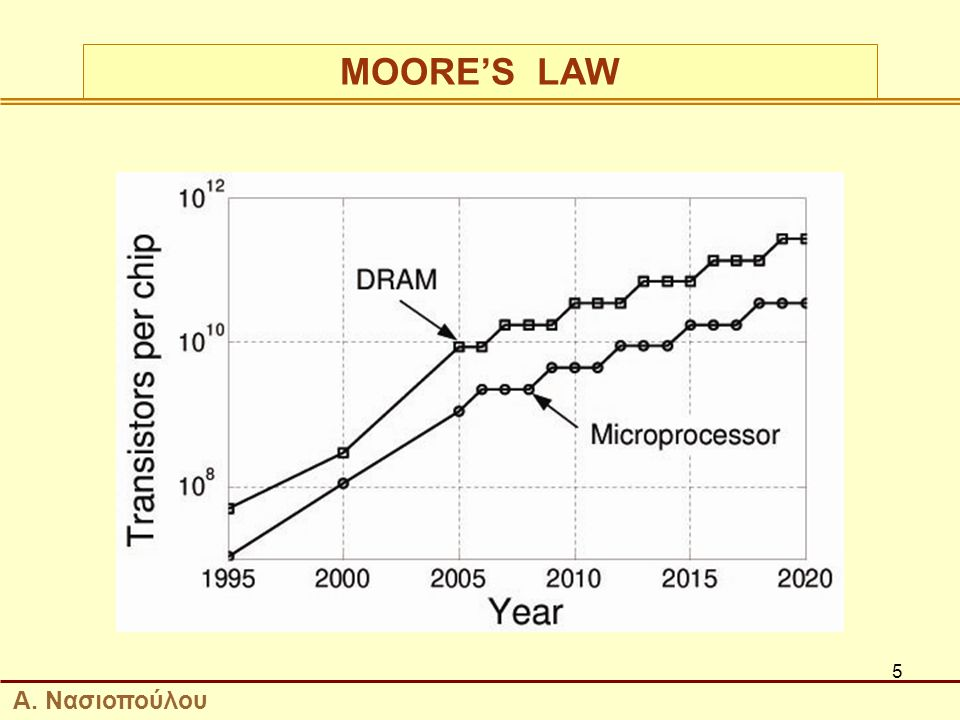 MOORE'S LAW Α. Νασιοπούλου