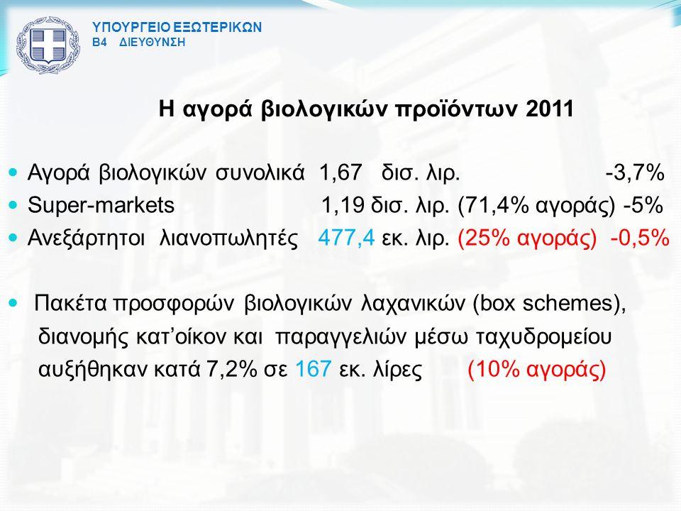 Η αγορά βιολογικών προϊόντων 2011