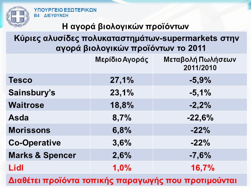Η αγορά βιολογικών προϊόντων