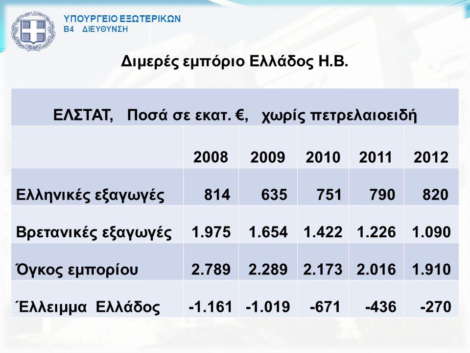 Διμερές εμπόριο Ελλάδος Η.Β.