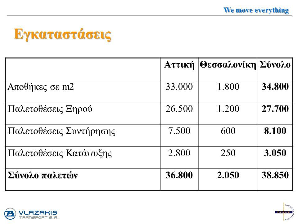 Εγκαταστάσεις Αττική Θεσσαλονίκη Σύνολο Αποθήκες σε m2 33.000 1.800
