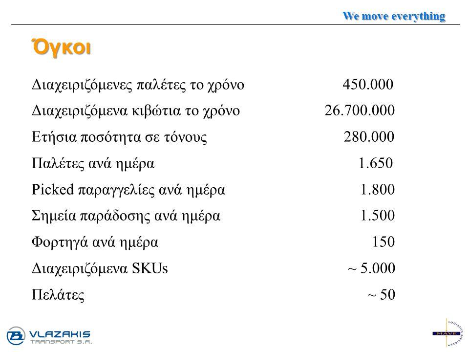 Όγκοι Διαχειριζόμενες παλέτες το χρόνο 450.000