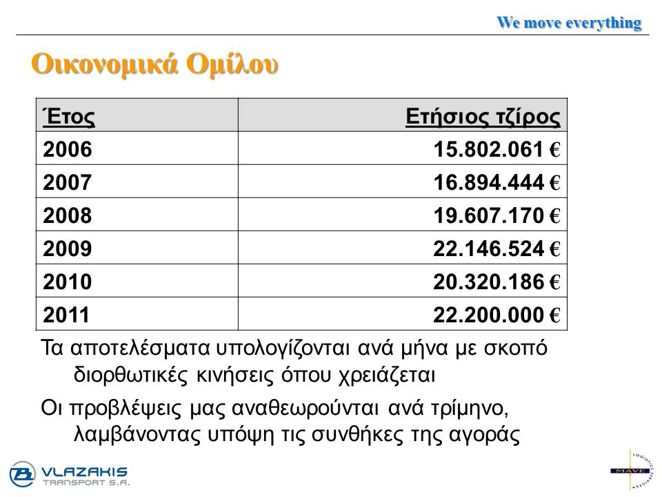 Οικονομικά Ομίλου Έτος Ετήσιος τζίρος 2006 15.802.061 € 2007
