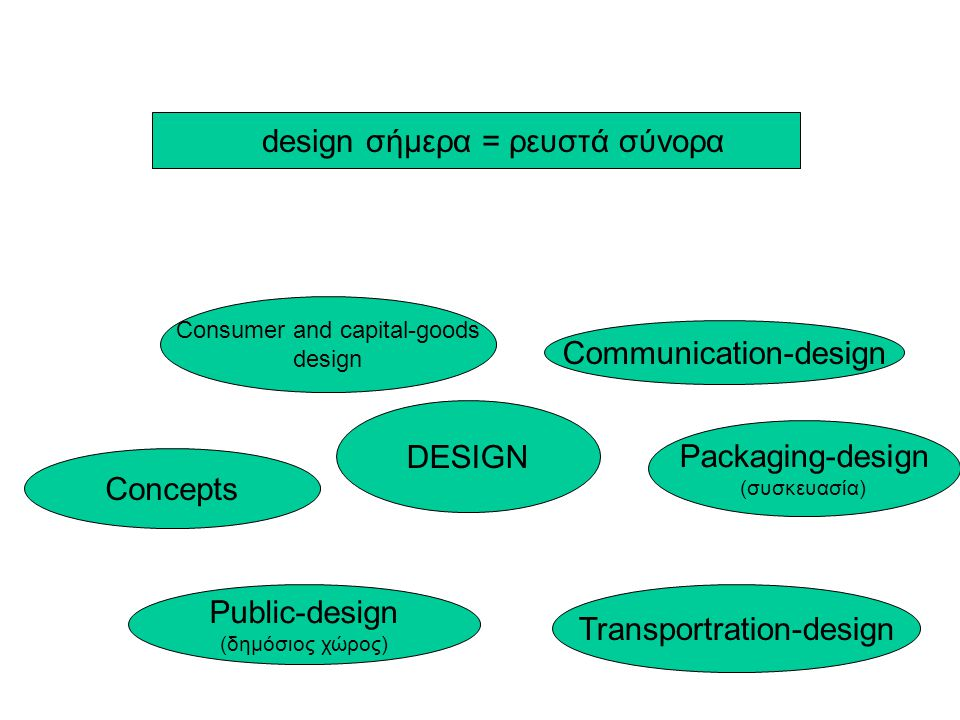 design σήμερα = ρευστά σύνορα