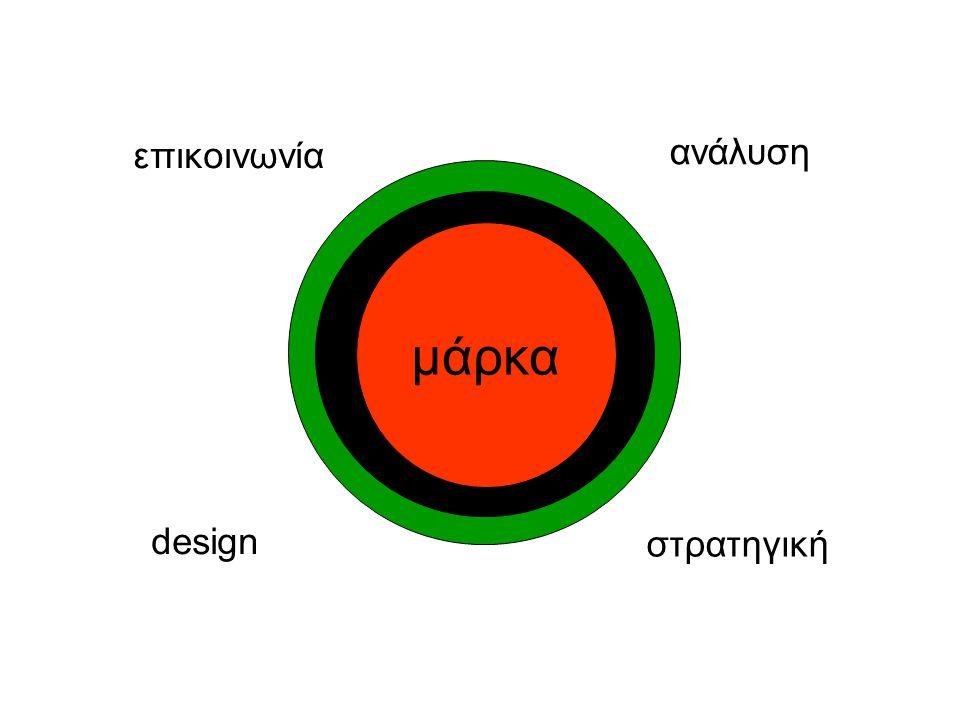 επικοινωνία ανάλυση μάρκα design στρατηγική