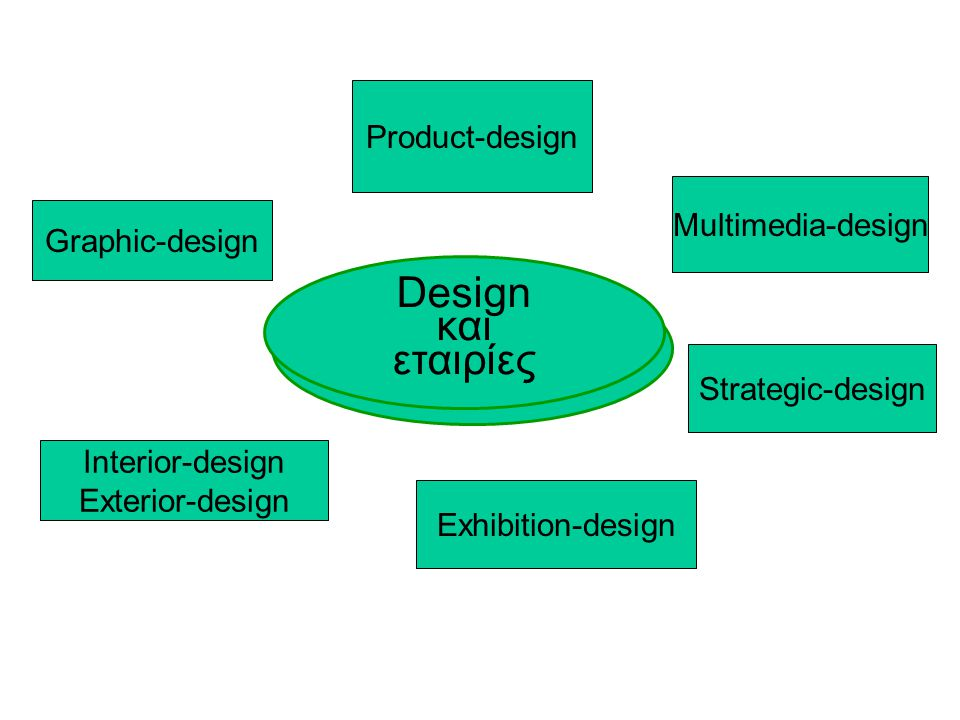 Design και εταιρίες Product-design Multimedia-design Graphic-design