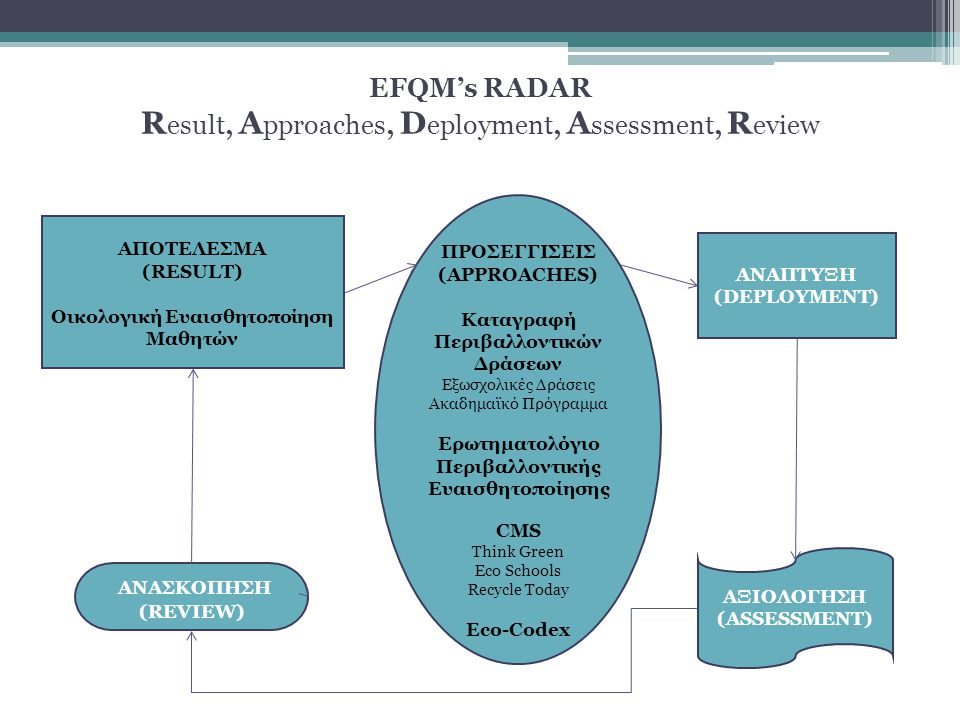 EFQM's RADAR Result, Approaches, Deployment, Assessment, Review