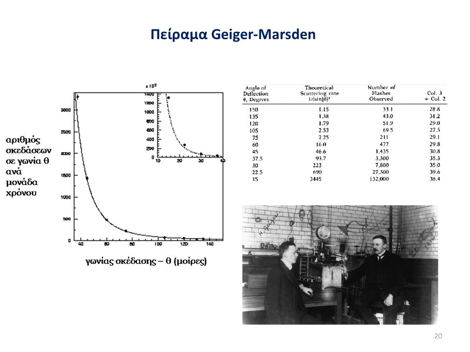 Πείραμα Geiger-Marsden