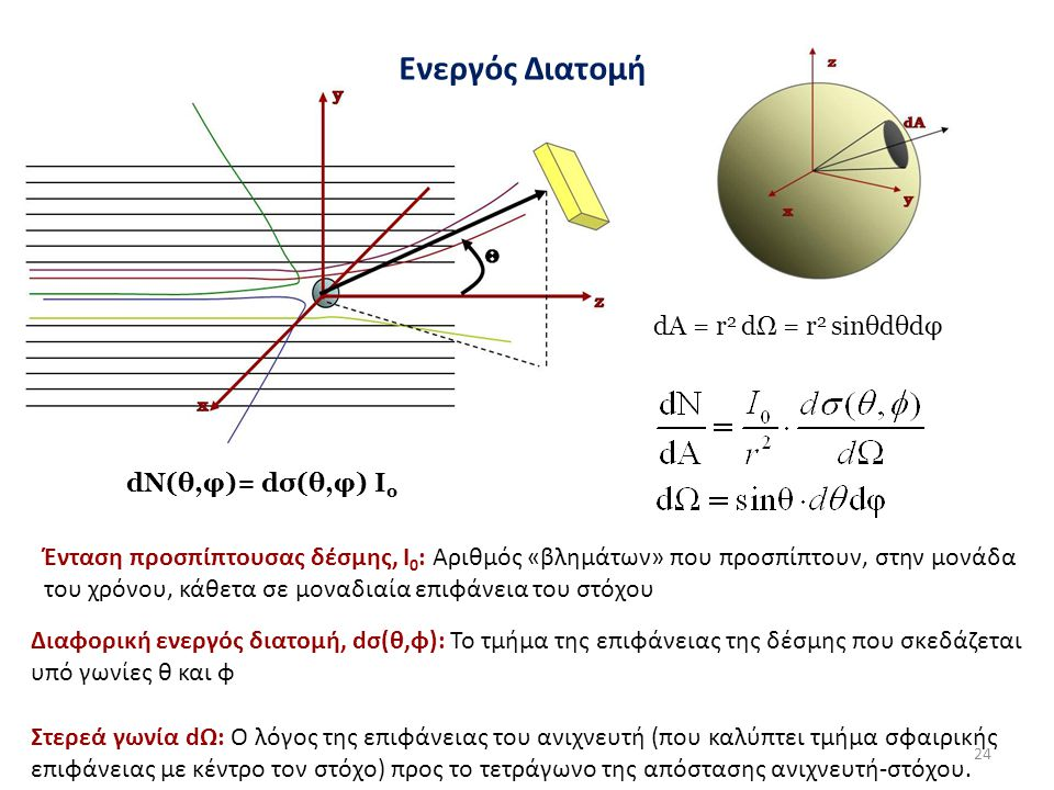Ενεργός Διατομή dA = r2 dΩ = r2 sinθdθdφ dN(θ,φ)= dσ(θ,φ) Ιο