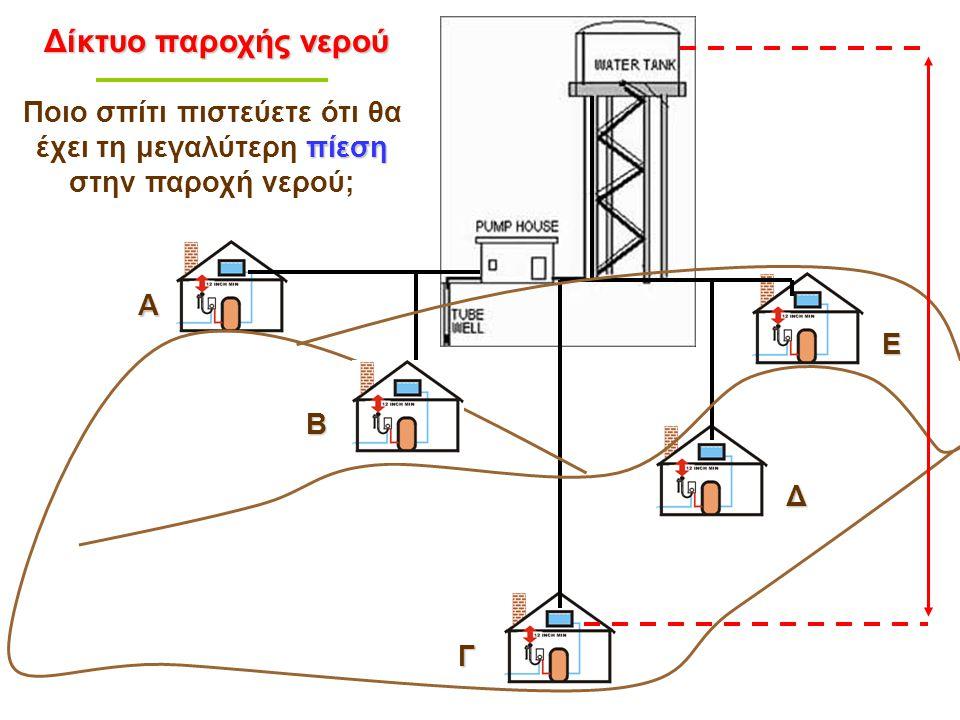 Δίκτυο παροχής νερού Ποιο σπίτι πιστεύετε ότι θα έχει τη μεγαλύτερη πίεση στην παροχή νερού; Α. Ε.