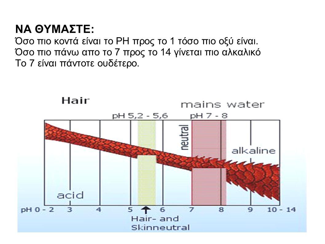 ΝΑ ΘΥΜΑΣΤΕ: Όσο πιο κοντά είναι το ΡΗ προς το 1 τόσο πιο οξύ είναι.