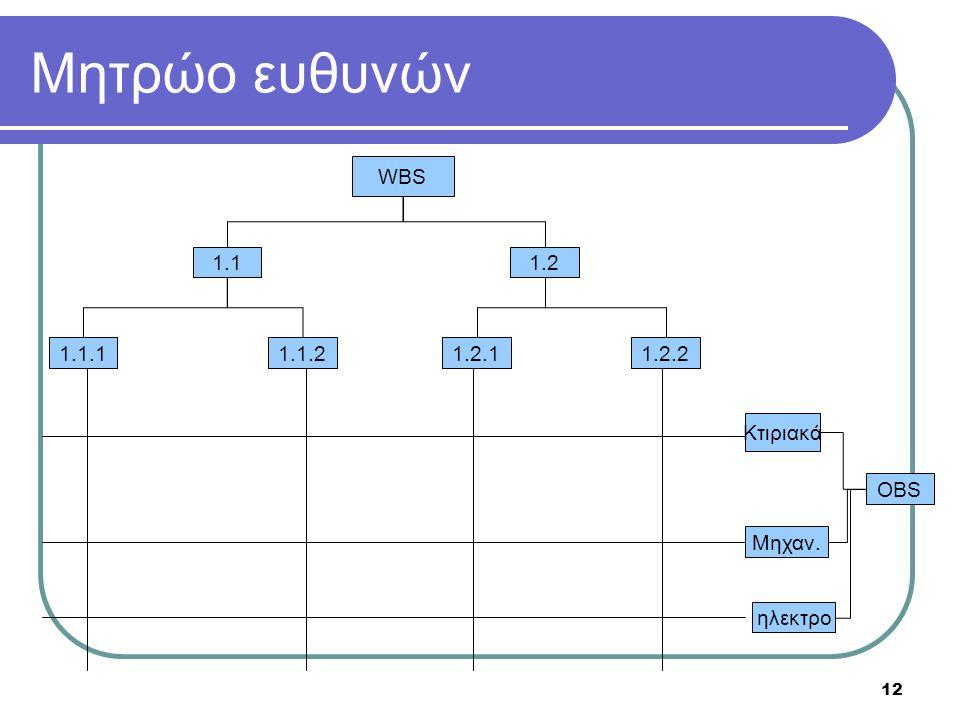 Μητρώο ευθυνών WBS 1.1 1.2 1.1.1 1.1.2 1.2.1 1.2.2 Κτιριακά OBS Μηχαν.