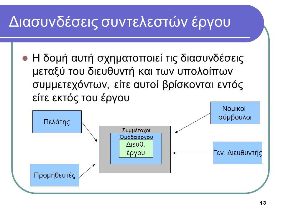 Διασυνδέσεις συντελεστών έργου