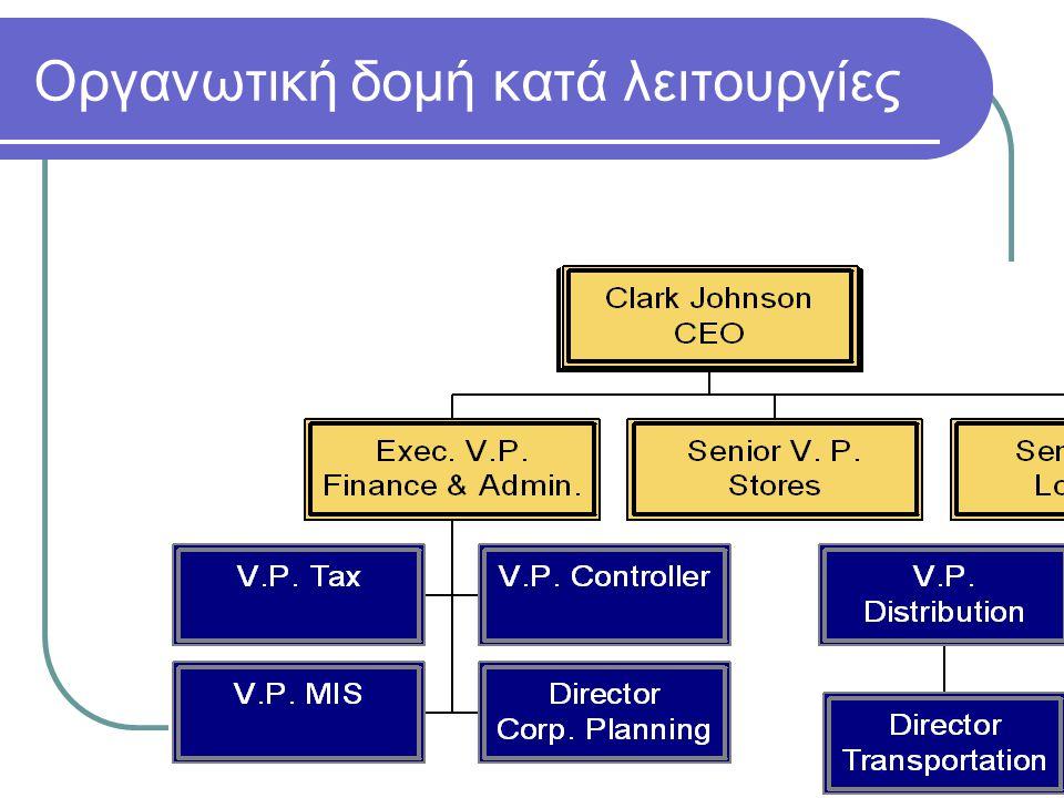 Οργανωτική δομή κατά λειτουργίες