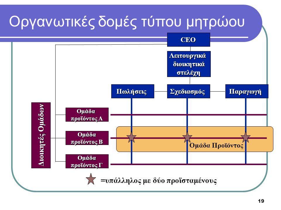 Οργανωτικές δομές τύπου μητρώου