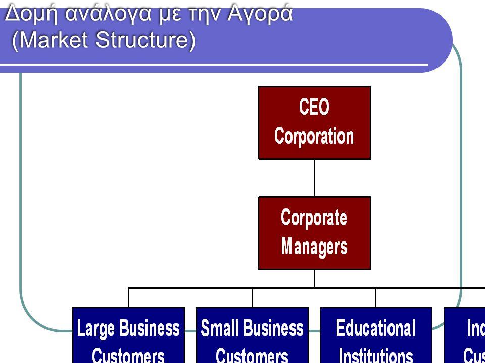 Δομή ανάλογα με την Αγορά (Market Structure)